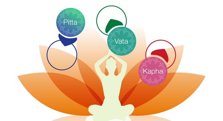 Vikriti – Abweichungen von Prakriti